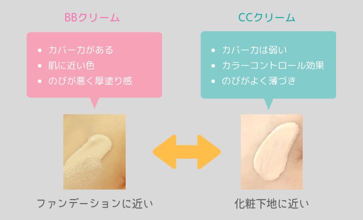 BBクリームとCCクリームの違いとは?